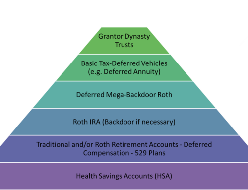 Priority Pyramid for Tax-Savings Vehicles